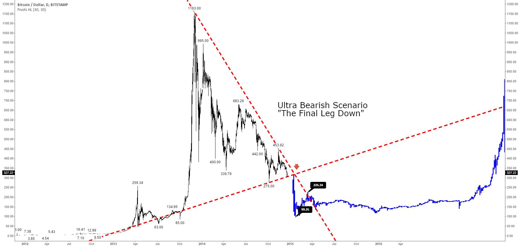 "Ultra Bearish Bitcoin Future Scenario: ""The Final Leg Down"""