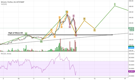 BTCUSD: Attempt at EW charting