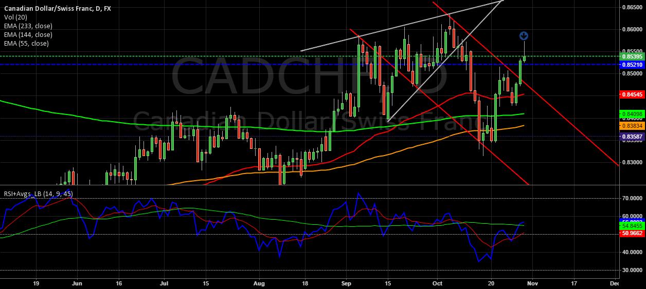 Might resume Bearish Movement soon. #CADCHF