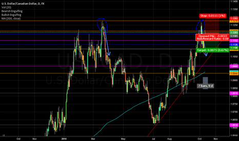 USDCAD: USDCAD Double top Short potential