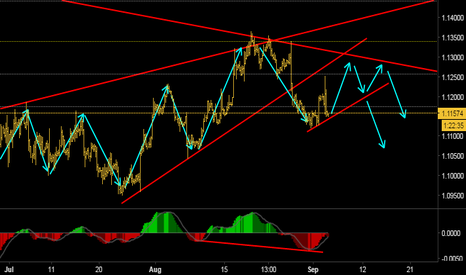 EURUSD: Possible downside move