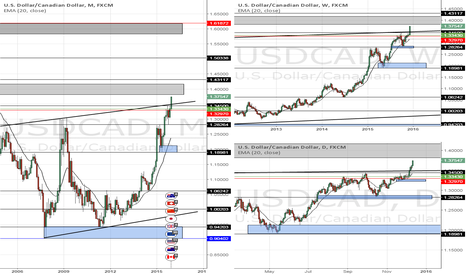 USDCAD: USDCAD Multi time frame Supply and Demand charts.