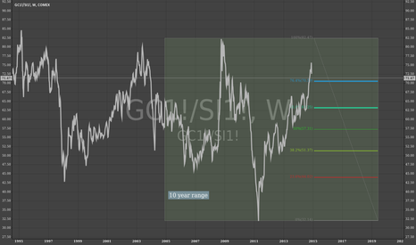 GC1!/SI1!: Is Silver comming back?