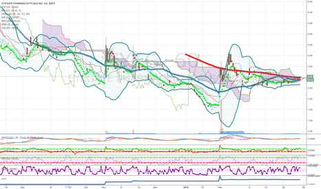 EYEG: one hour chart may break above cloud and key ma