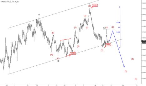 EURUSD: Elliott Wave Analysis: EURUSD Sharply Turning Lower