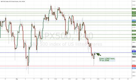 SPX500: PASR fpr profitable trading