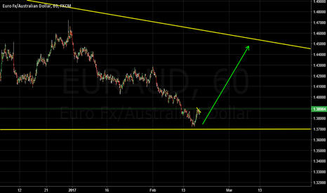 EURAUD: Buy set up on Euro Aussie