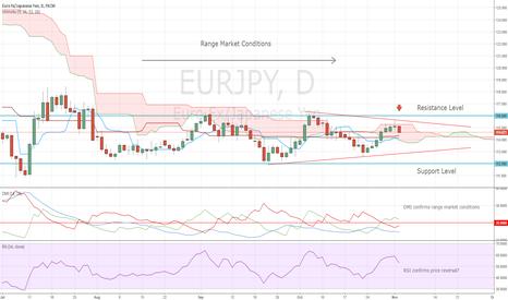 EURJPY: Entry Level for Short