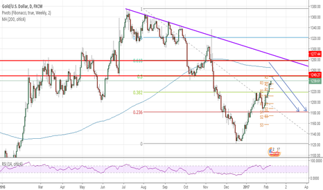 XAUUSD: Short gold around 1248-1278