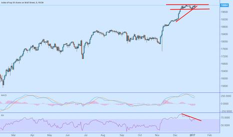 US30: Dow 20k fail (Again) - Bearish Divergence