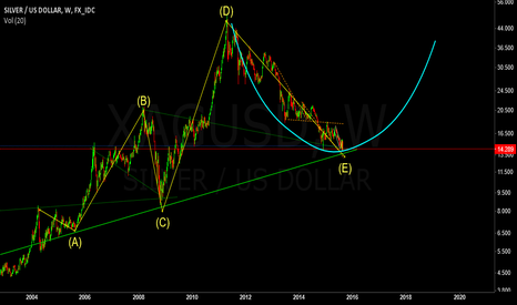 XAGUSD: Keep your eyes on the ball