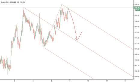 XAUUSD: Short gold and profit target is the median line