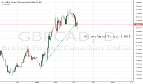 GBPCAD: Short gbpcad