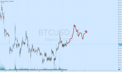 BTCUSD: hold your longs, looks for some fomo around 1960-1970