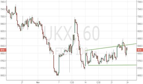 UKX: FTSE100 – fakes bullish break