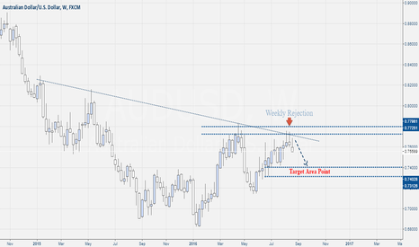 AUDUSD: Aud-Usd Weekly Rejection