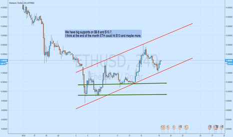 ETHUSD: ETHUSD $13 to ends of July
