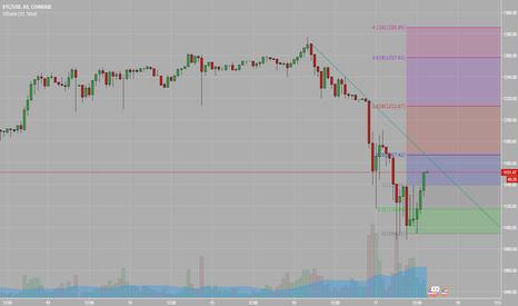 BTCUSD: Определение ценового коридора, и сигнал