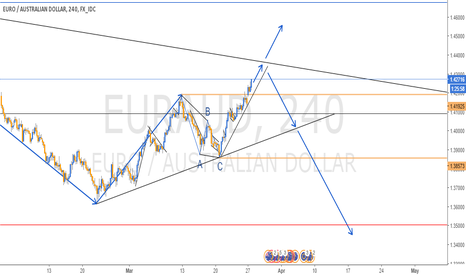 EURAUD: RE-ANALYSIS IN EURAUD - 4H CHART