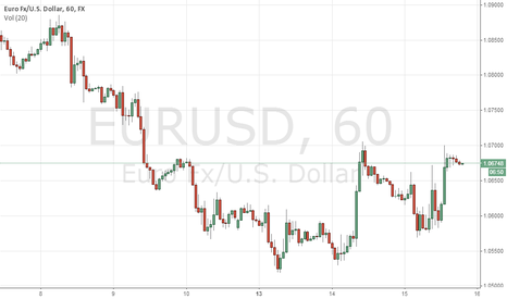 EURUSD: long eur/usd for days
