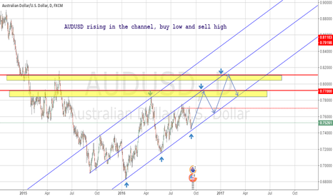 AUDUSD: AUDUSD rising channel