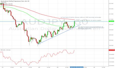 AUDJPY: AUD/JPY sell on price spike