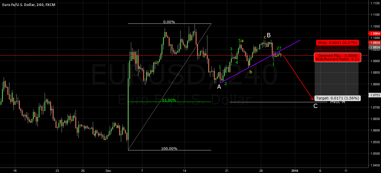 EURUSD Elliot Wave 30 Dec 2015