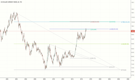 DXY: US dollar index to 110?