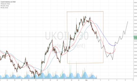 UKOIL: Полный обвал