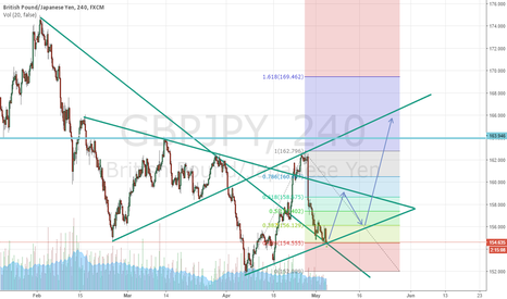 GBPJPY: Gbp/Jpy Nr1 Analysis (Nr2 Analysis in my profile)