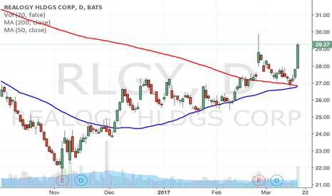 RLGY: $RLGY Golden Cross Breakout