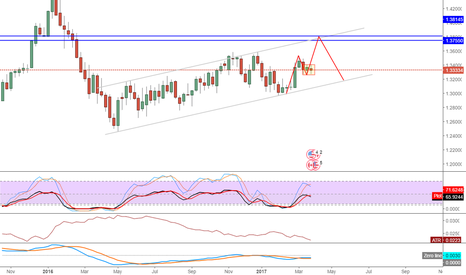 USDCAD: USDCAD next few months view