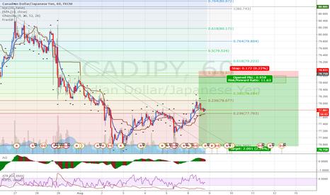 CADJPY: CADJPY: Selling at supply level