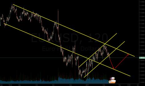 EURUSD: sell eurusd now
