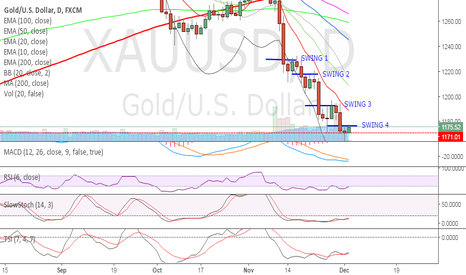 XAUUSD: GOLD - Midnight short squeeze