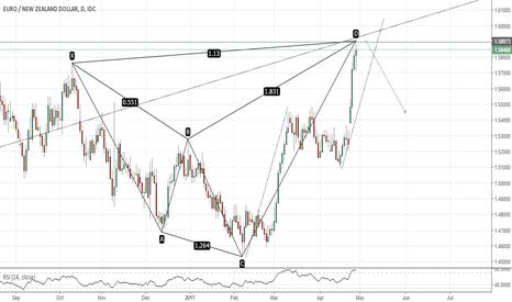 EURNZD: EURNZD (daily chart). Bearish Shark , AB=CD.