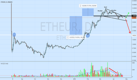 ETHEUR: Possible head and shoulders playing out