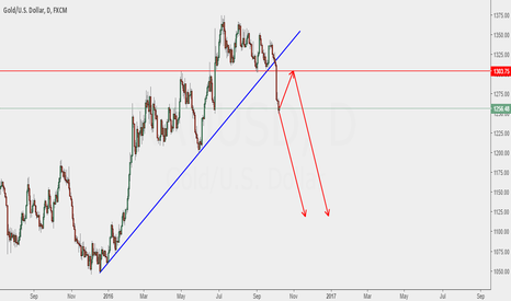 XAUUSD: gold wait for pull back