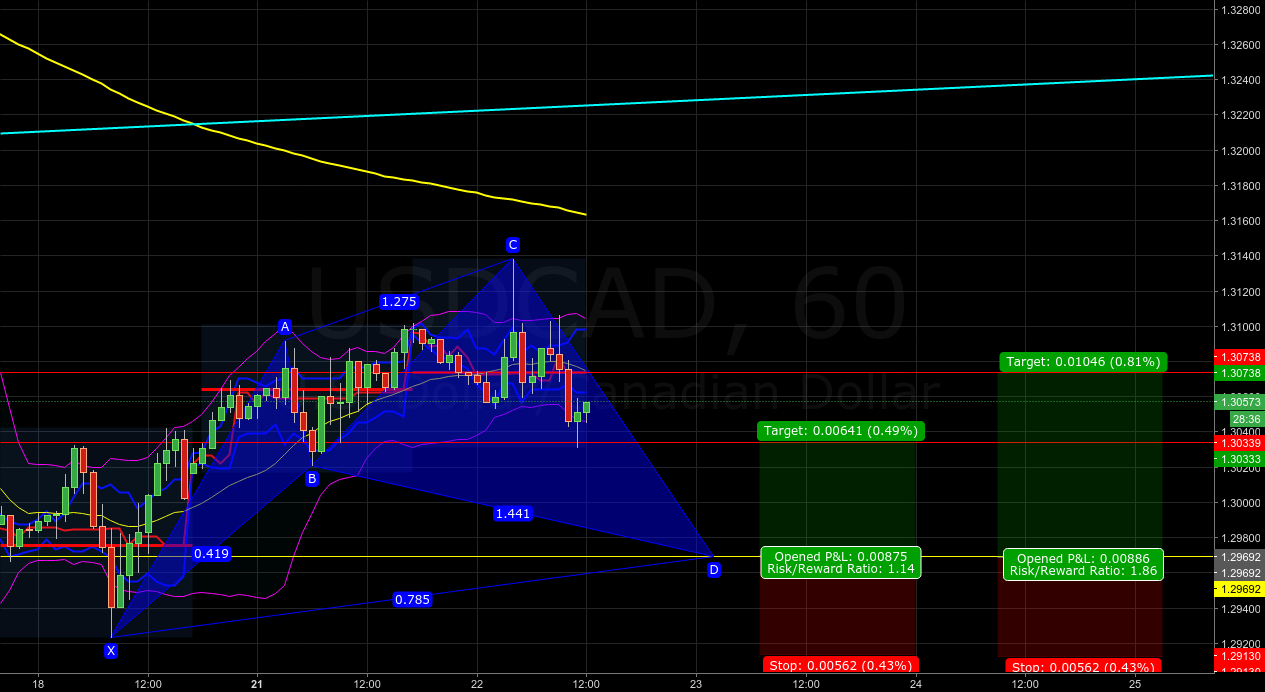 USDCAD - Potential bullish cypher completing at 1.29692