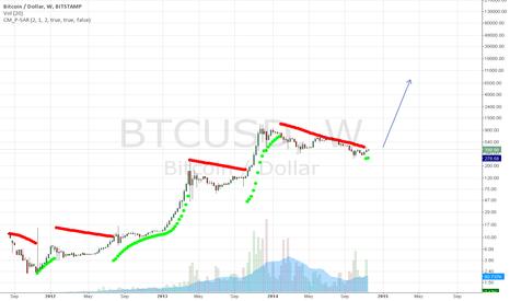 BTCUSD: ATTENTION. Bitcoin bullish trend coming.