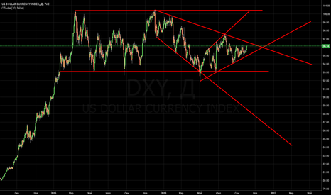DXY: d