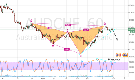 AUDCHF: AUDCHF H1 BEARISH CYPHER
