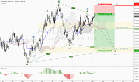AUDUSD: AUDUSD BEARISH PATTERN
