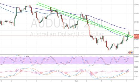 AUDUSD: AUD/USD: тенденция снижения сохранится