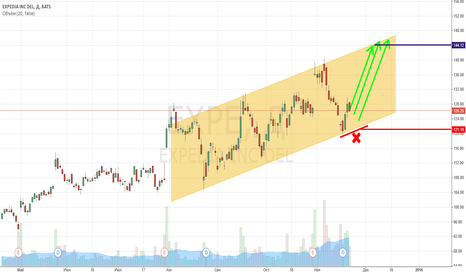 EXPE: $EXPE - Expedia Inc. to ~ 144