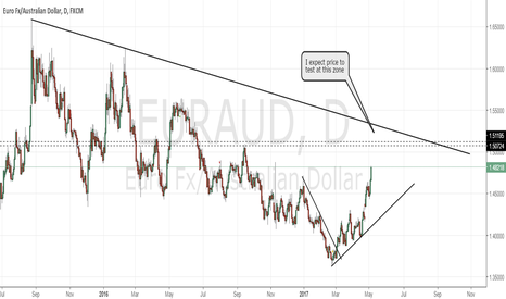 EURAUD: EURAUD buy (after consolidations)