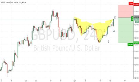 GBPUSD: Hello Traders