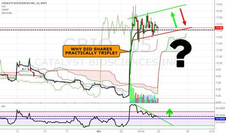 CBIO: CBIO- Interesting Stock- Why Up?