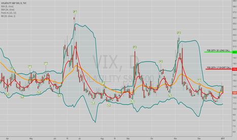 VIX: OPENING: VIX FEB 20TH 17/20 SHORT CALL VERT