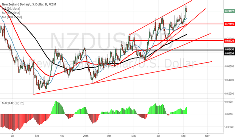 NZDUSD: NZDUSD Now is it time to sell?